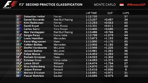 2017 Monaco Grand Prix - End Of FP2 - Classification  Only 0.004s between Marcus (P19) and Pascal (P20...