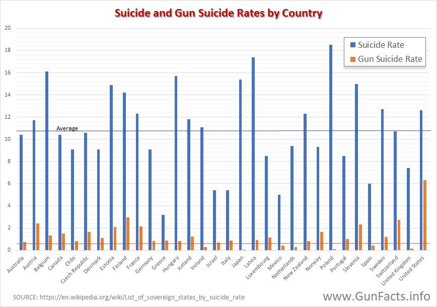 Gun Deaths: Meaningless Metric | Gun Facts