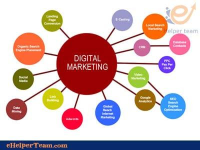 Digital Marketing , what is it ? for beginners and marketers