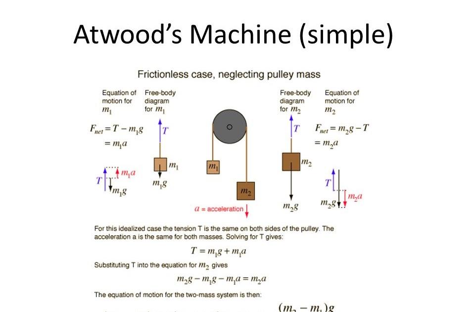 Wiring Database 2020  28 Atwood Machine Free Body Diagram