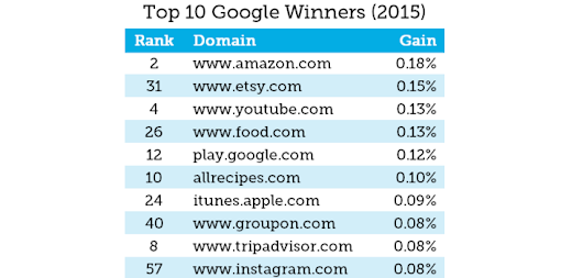 Brands That Won (and Lost) Google in 2015