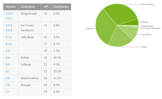 Android platform distribution for April 2017 shows another solid gain for Nougat