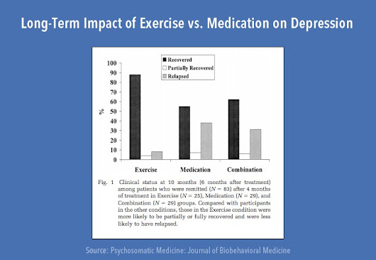 Natural Happiness: The Truth About Exercise and Depression — The Blog of James Clear