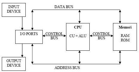 makalah stuktur komputer
