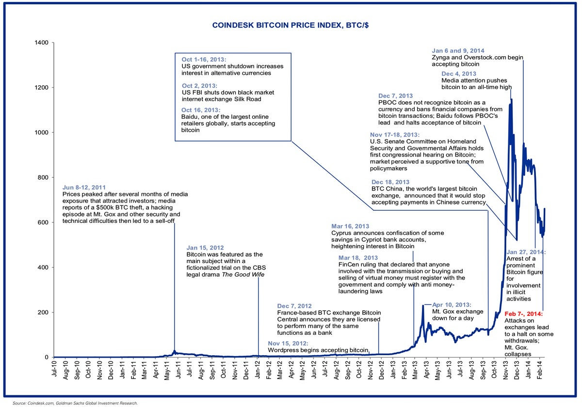 CHART: Annotated History Of Bitcoin - Business Insider
