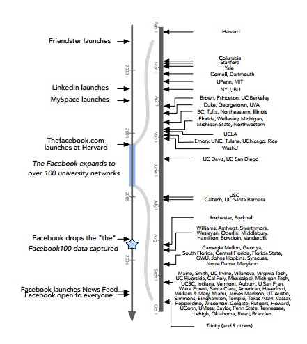 Network Archaeologists Discover Two Types of Social Network Growth in Historical Facebook Data | MIT Technology Review
