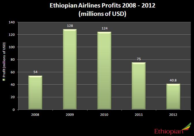 Ethiopian Airlines Profits 2008 - 2012