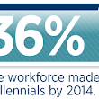 The Millennials are Coming. Are you ready? - Allen Communication - Corporate Training