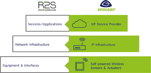 Self-powered wireless technology - the key for Ready2Services standard for smart buildings - EnOcean Alliance