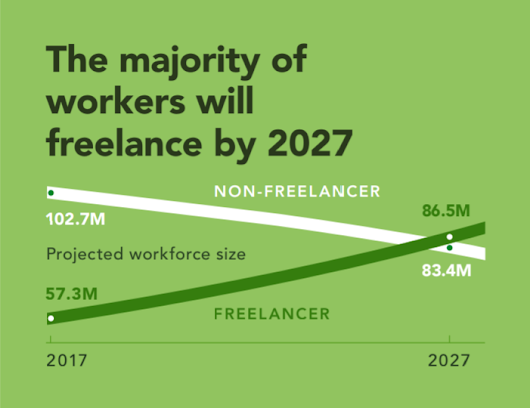 4 predictions for the future of work