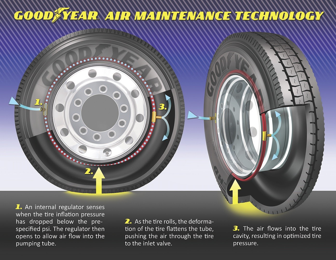 Goodyear Testing Self Inflating Tires Technology Autoevolution