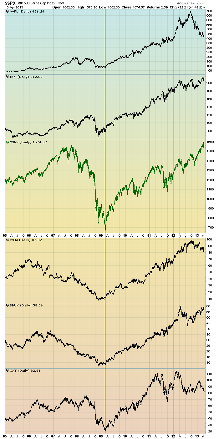 EconomicGreenfield 4-17-13 AAPL IBM et al since 2005