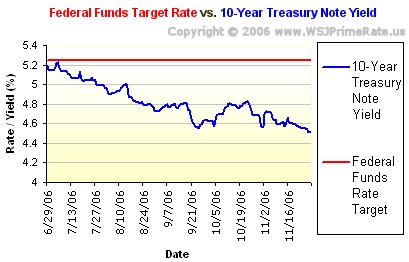 Federal Funds Target Rate vs. Yield on The Ten-Year Treasury Note: June 29, 2006 through November 30, 2006