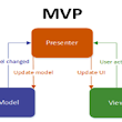 Android MVP Model Overview, Advantages and How it Differs from MVC