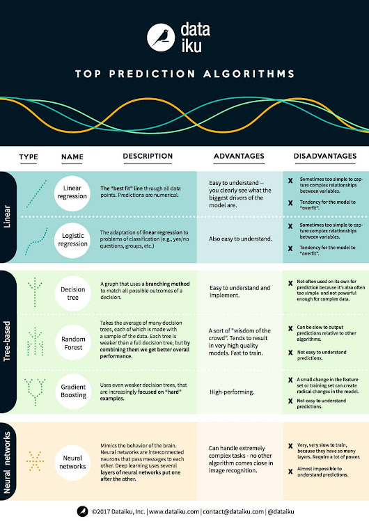 Infographic: A Beginner's Guide to Machine Learning Algorithms - Dataconomy