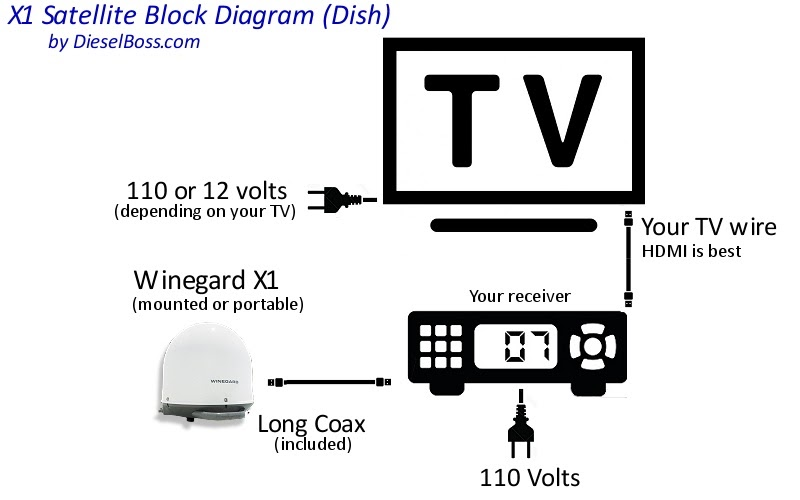 34 How To Connect 2 Tvs To One Dish Network Receiver