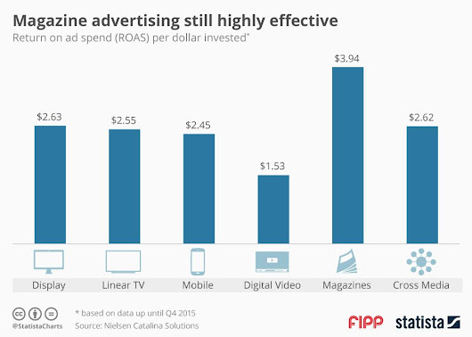 Chart of the week: Magazine advertising is still highly effective