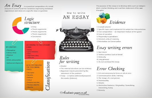 How to write an Essay - Academic Paper Blog