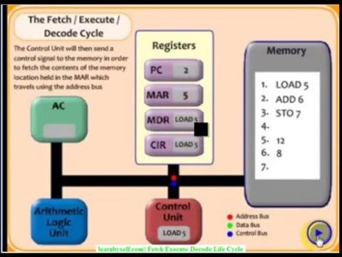 A/L ICT : Fetch Execute Life Cycle Tamil Video Lecture