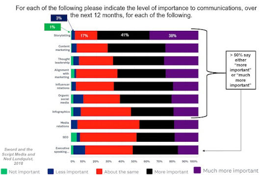 The Most and Least Important PR and Corporate Communications Tactics and Trends