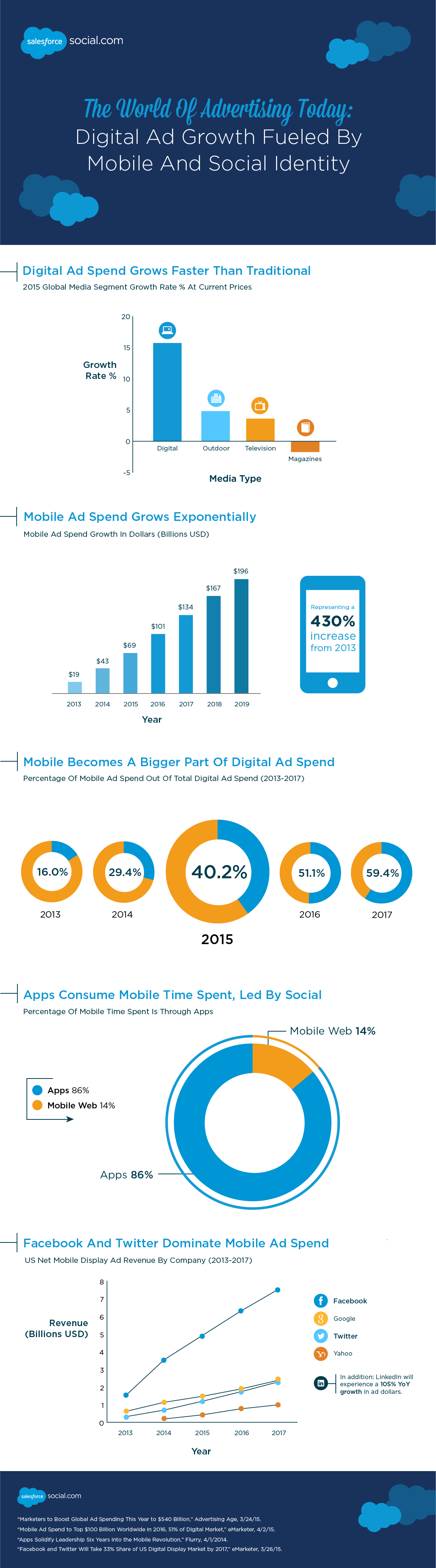 The World of Advertising Today: Digital Ad Growth Fueled by Mobile and Social Identity - #infographic