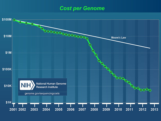 Genome sequencing cost