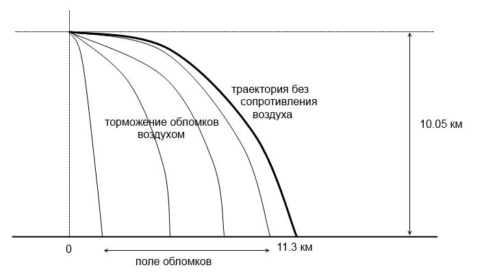 fall_distance