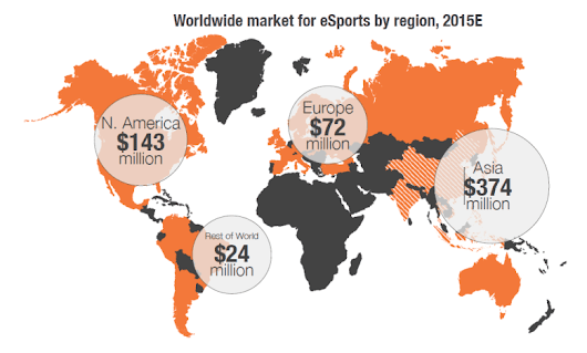 E-sports makes $612M from its 134M viewers worldwide, SuperData finds