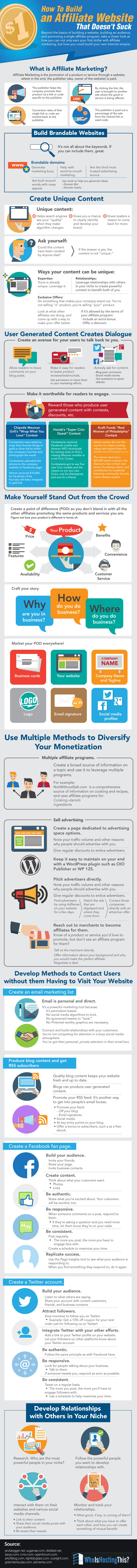 A Complete Guide To Building A Successful  Affiliate Website - #infographic