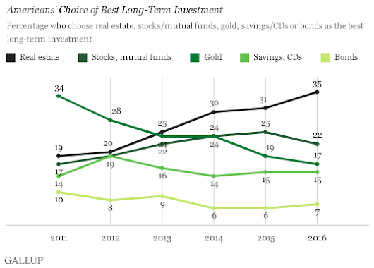 More Americans Say Real Estate Is Best Long-Term Investment