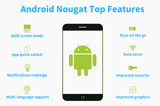 Test driving the latest from the Android stable – Android Nougat