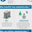 Administration Infographic – A new take on understanding how Administration works | Business Recovery