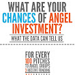 What are the Odds that Your Startup Will Receive Funding From an Angel Investor?