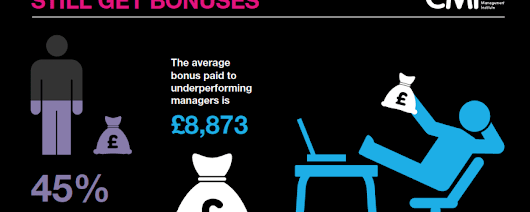 Third Of Underperforming Managers Still Receive Bonuses | HR And Employment Law Advice Hull And East Yorkshire
