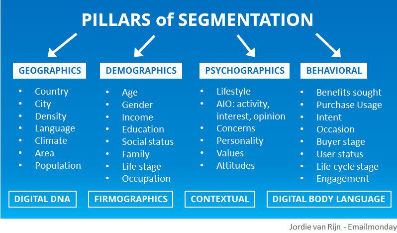 pillars-of-segmentation