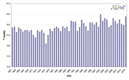 Serie de temperaturas medias en España en el trimestre junio-agosto (1961-2015)