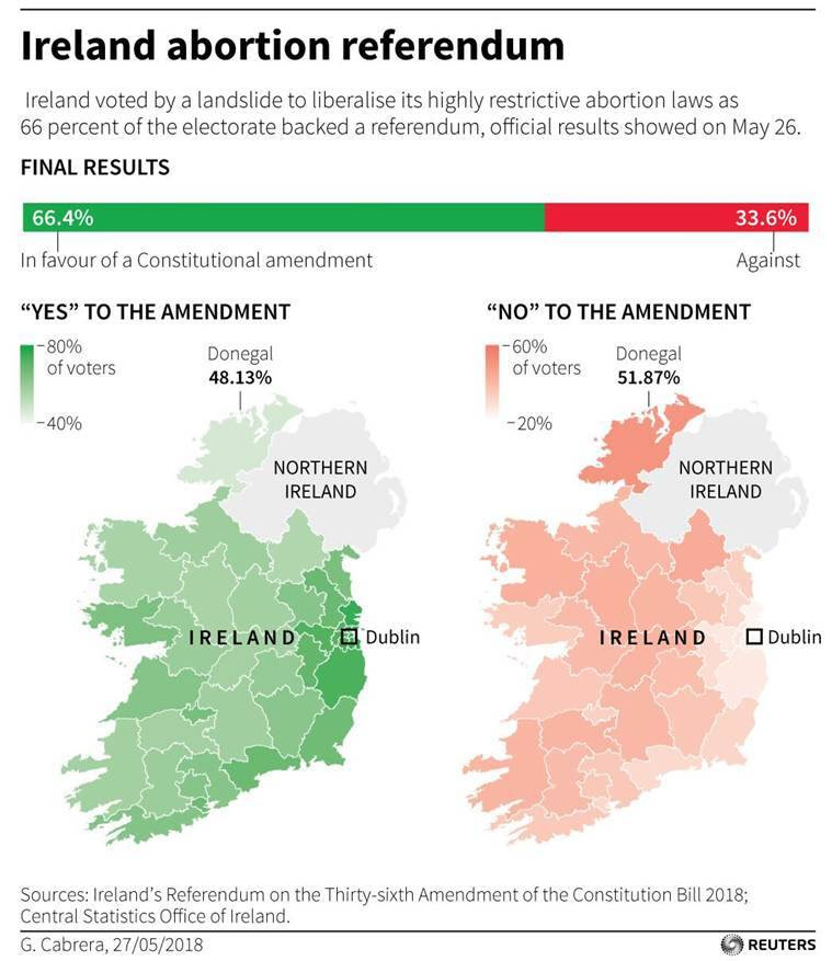 Ireland votes 'yes' to abortion: All you need to know about the historic referendum