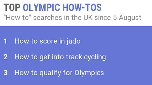 Let Get Inspired help solve your top Olympic search terms from Google Trends