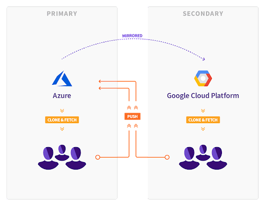 We're moving from Azure to Google Cloud Platform