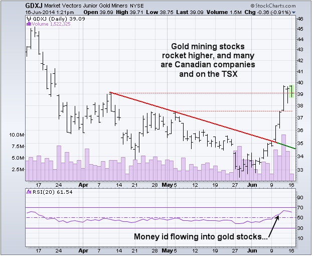 gold mining stocks
