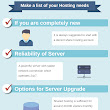 [Infographic] Checklist for Choosing Best Web Hosting Services   - WebMaster View