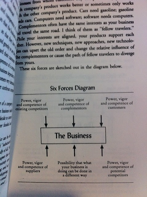 Six Forces Diagram