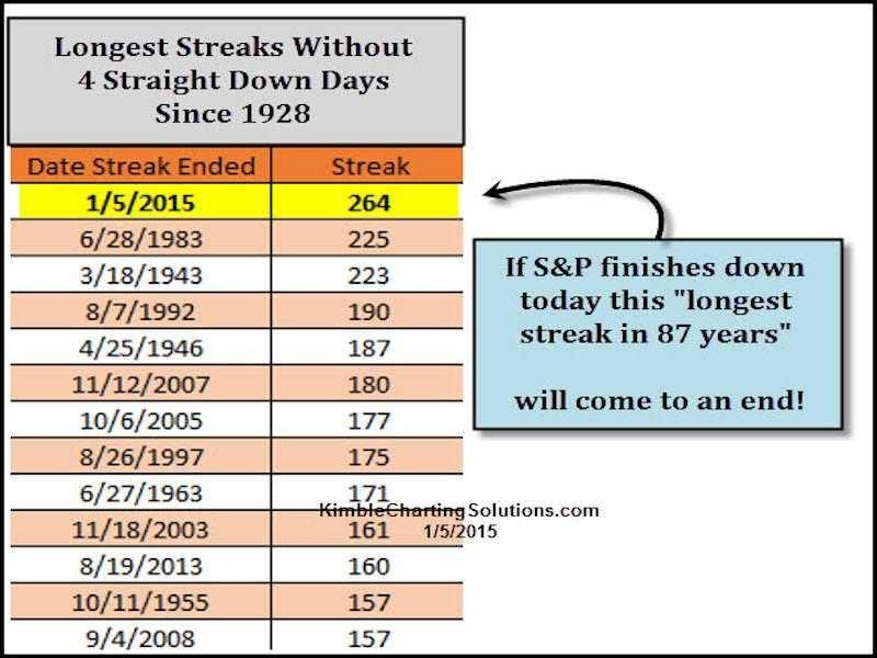 streak table