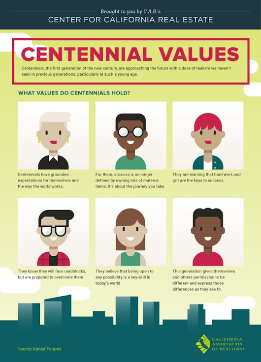 Centennial Values [Infographic]