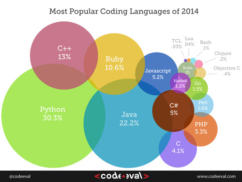 Most Popular Programming Languages of 2014