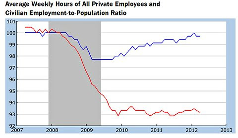 Average weekly hours of private employees (blue line) have returned to the level last seen before the recession of 2008-9, shown as gray area. But the percentage of Americans with jobs (red line) plummeted in the two years after the recession began and has remained steady since then.