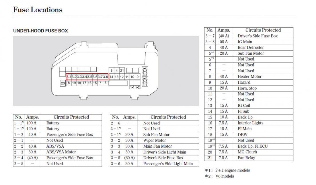Fuse Box For 2009 Honda Accord - Wiring Diagram All hen-hardware -  hen-hardware.huevoprint.it | 2008 Accord Fuse Box |  | Huevoprint