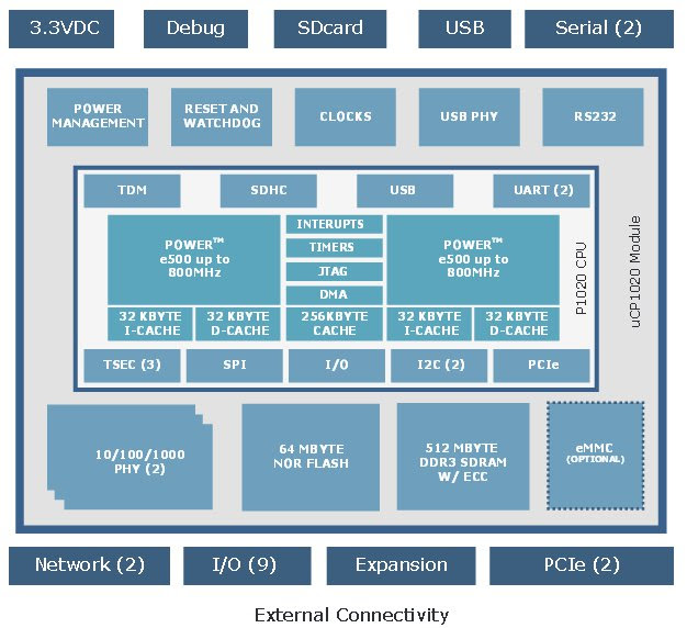 PowerPC based IoT gateway COM ships with Linux BSP