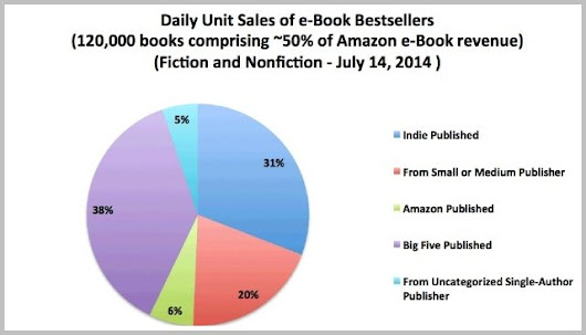 31 Percent of Daily E-Book Sales Are Now by Self-Published Authors