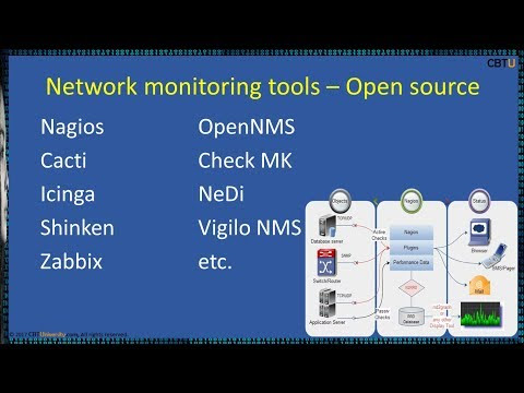 3.5 Network monitoring tools – Open source